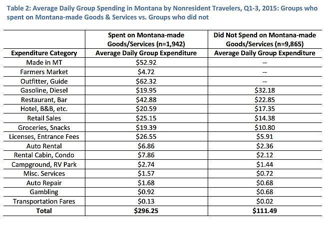 Expenditures2