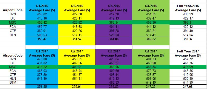 Bureau of Transportation Services: Missoula's average
