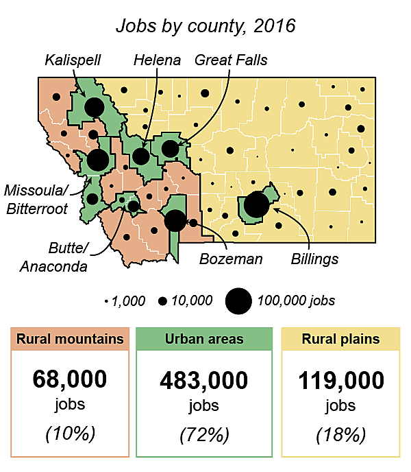 Where are the jobs? Why are wages so low? Montana's economic