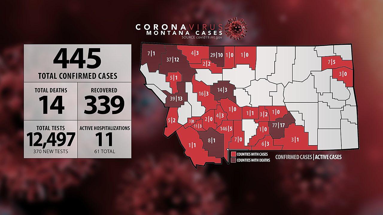 Saturday: Montana's COVID-19 cases reach 445 as partial ...